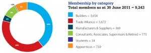 membership-by-category